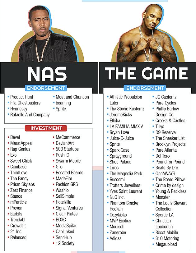 Nas The Game Celebrity Endorsement